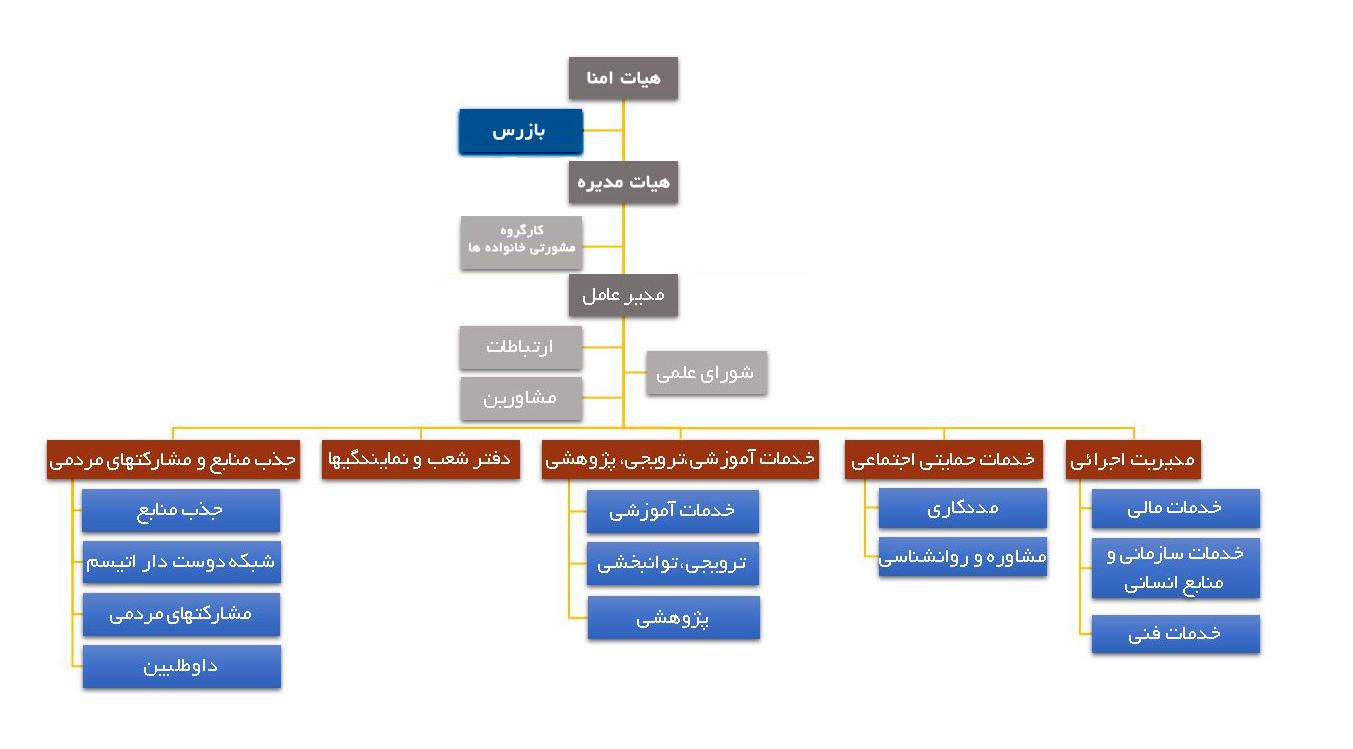 چارت سازمانی انجمن اتیسم ایران
